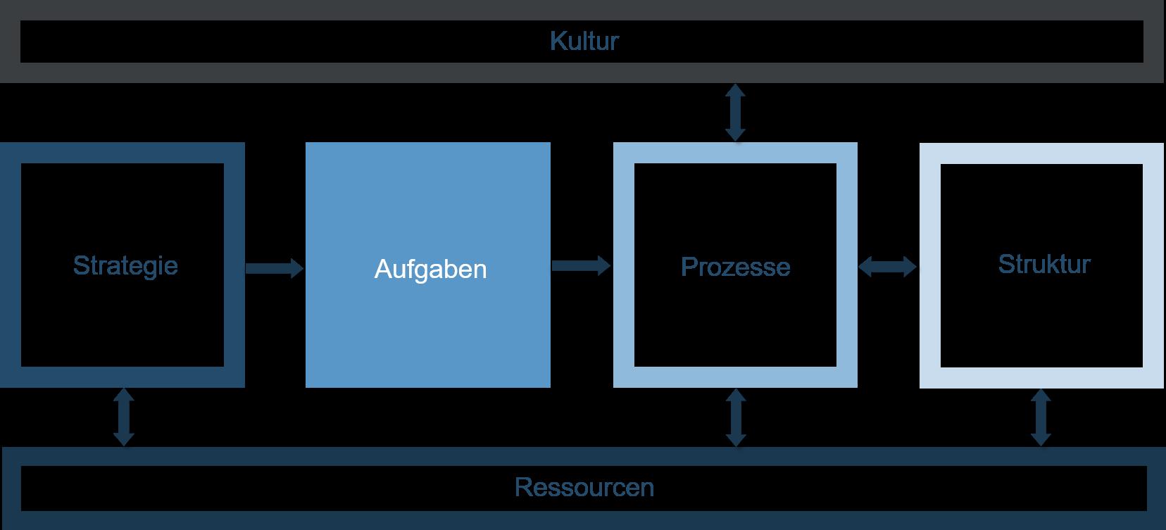Organisationsentwicklung - Schaubild - Aufgaben