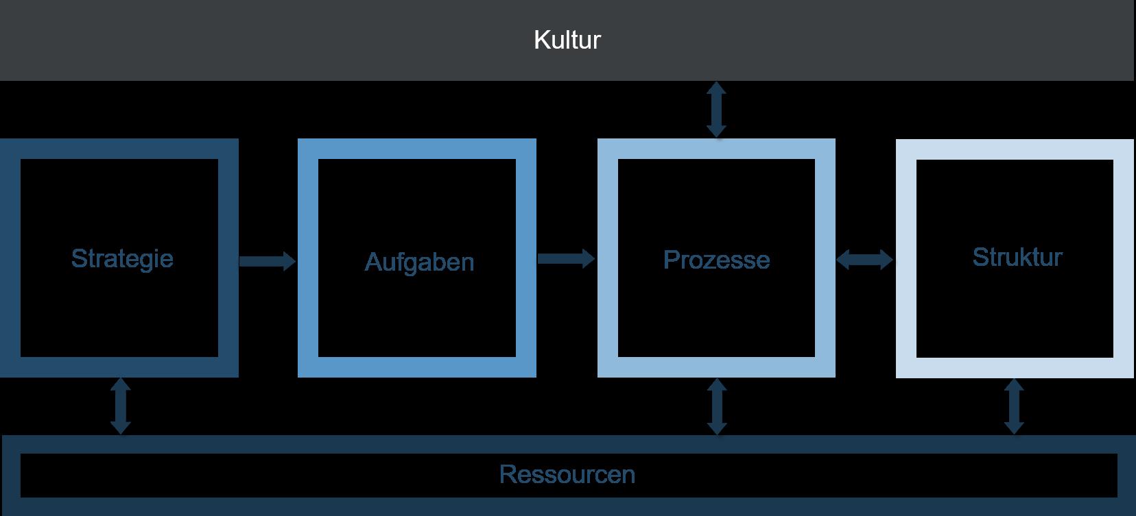 Organisationsentwicklung - Schaubild - Kultur