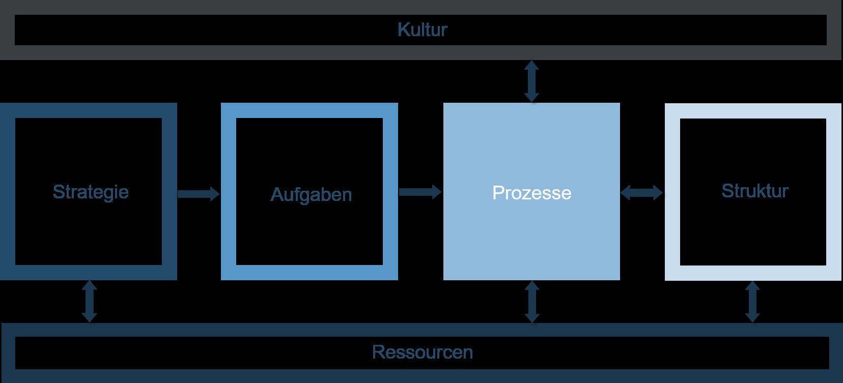 Organisationsentwicklung - Schaubild - Prozesse