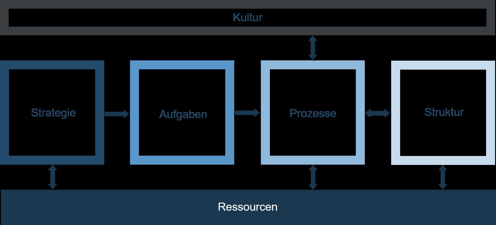 Organisationsentwicklung - Schaubild - Ressourcen