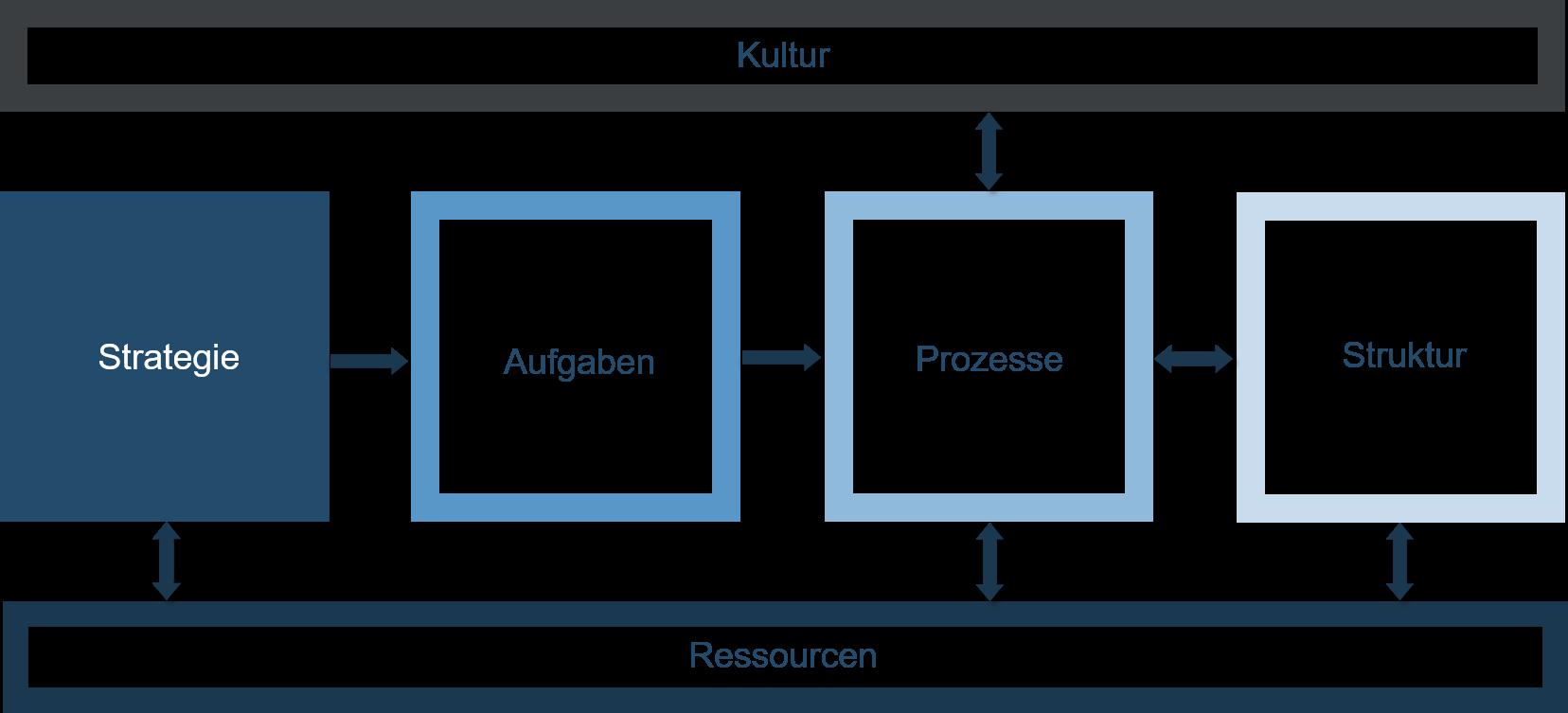 Organisationsentwicklung - Schaubild - Strategie