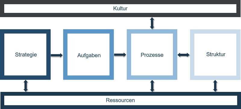 Organisationsentwicklung - Schaubild